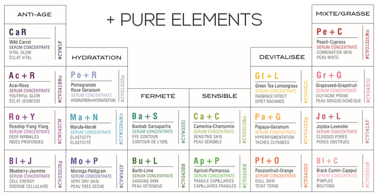 Classification des sérums Pure Elements d'Odacité